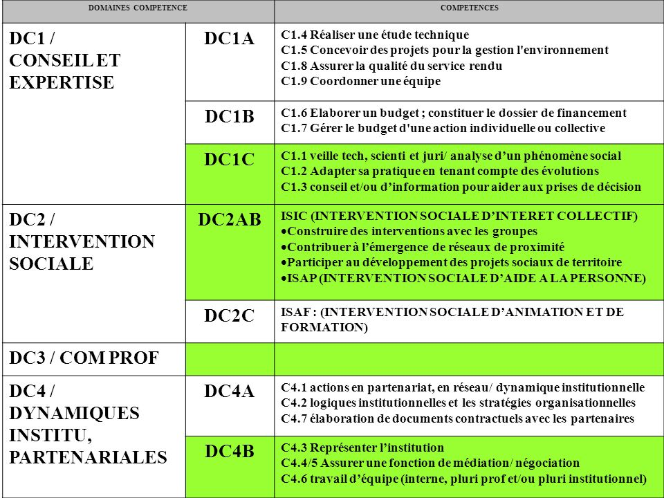 DC1A DC1B DC1C DC2AB DC2C DC4A DC4B