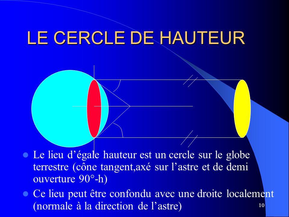 LE CERCLE DE HAUTEUR Le lieu d'égale hauteur est un cercle sur le globe terrestre (cône tangent,axé sur l'astre et de demi ouverture 90°-h)