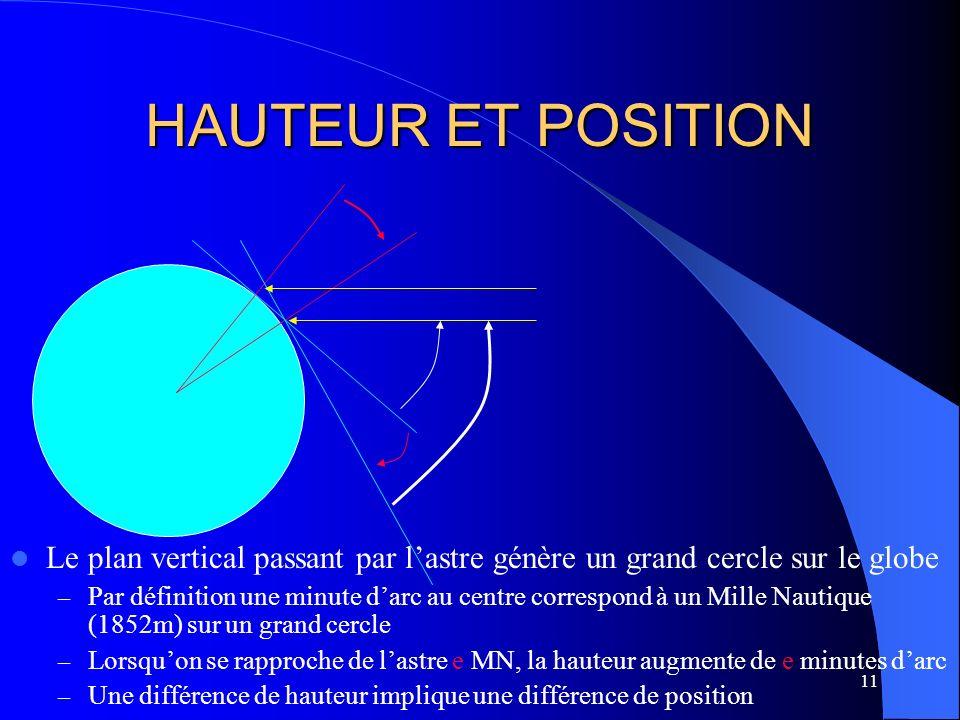 HAUTEUR ET POSITION Le plan vertical passant par l'astre génère un grand cercle sur le globe.