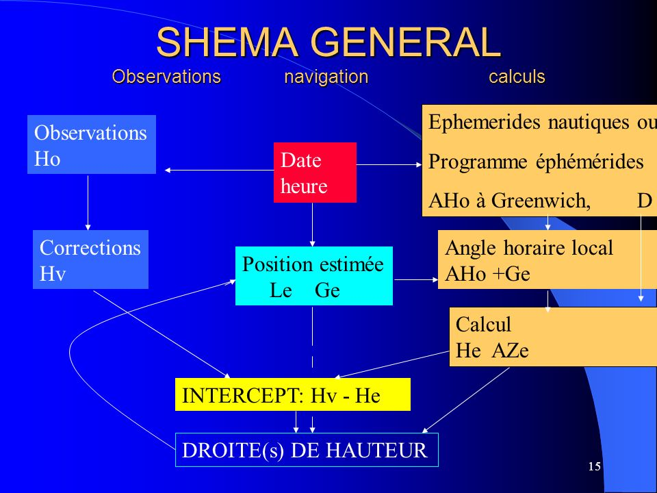 SHEMA GENERAL Observations navigation calculs