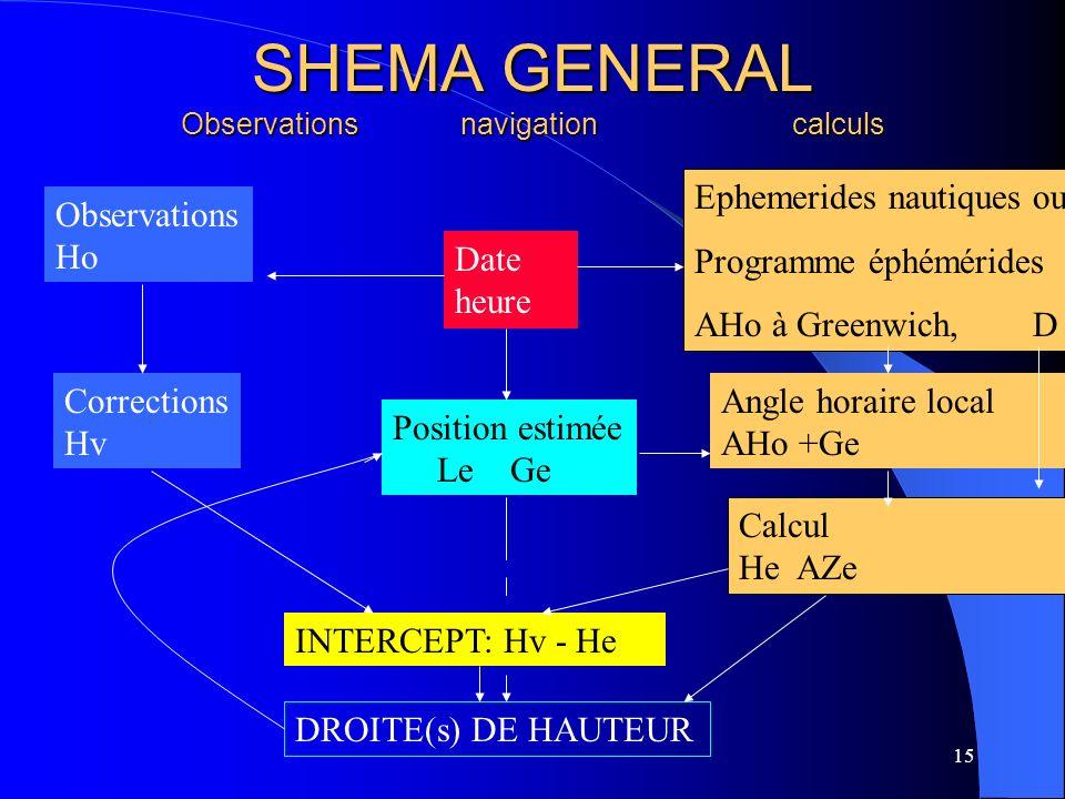 SHEMA GENERAL Observations navigation calculs