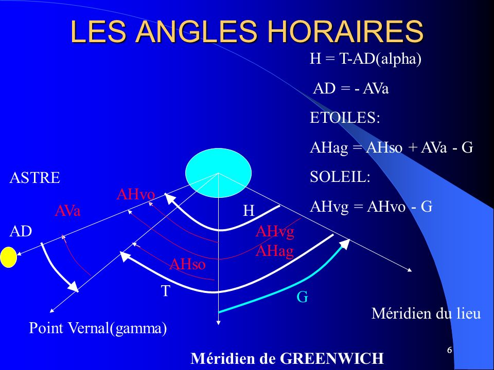 LES ANGLES HORAIRES Méridien de GREENWICH ASTRE Point Vernal(gamma) AD