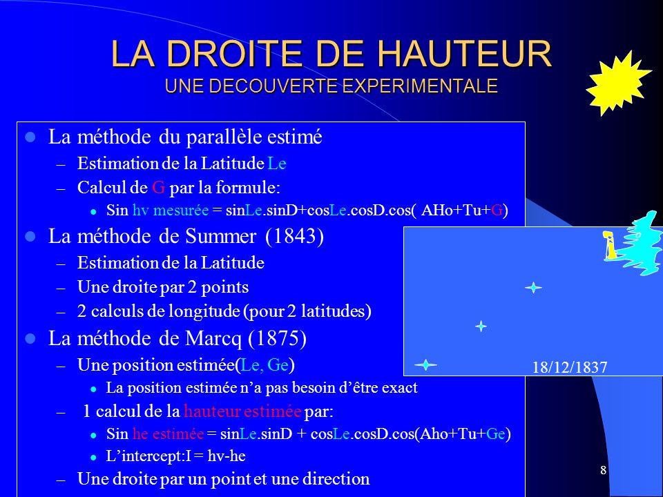 LA DROITE DE HAUTEUR UNE DECOUVERTE EXPERIMENTALE