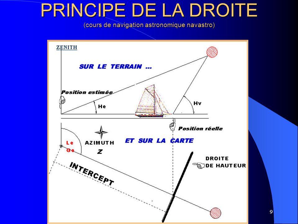 PRINCIPE DE LA DROITE (cours de navigation astronomique navastro)