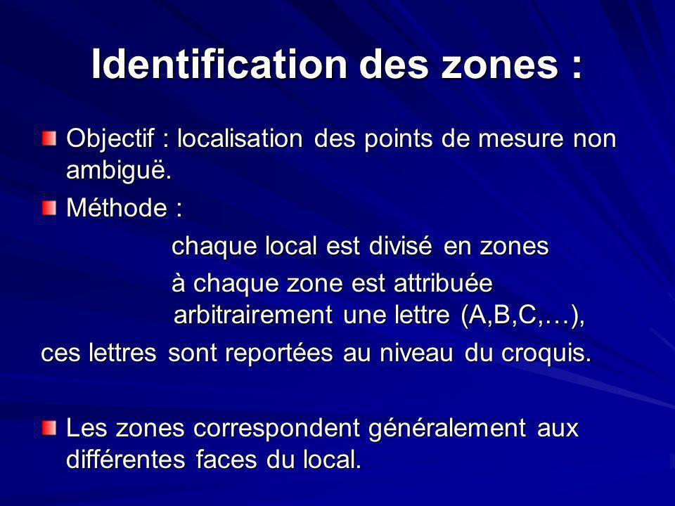Identification des zones :