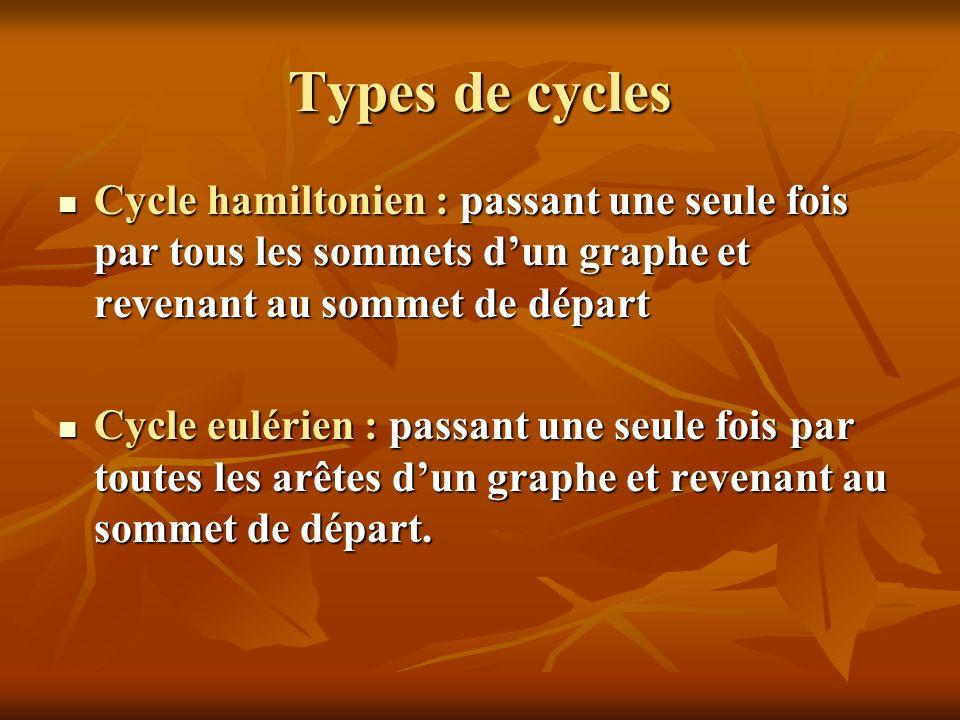Types de cycles Cycle hamiltonien : passant une seule fois par tous les sommets d'un graphe et revenant au sommet de départ.