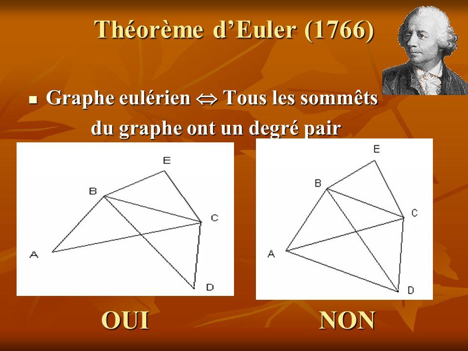 Théorème d'Euler (1766) OUI NON Graphe eulérien  Tous les sommêts