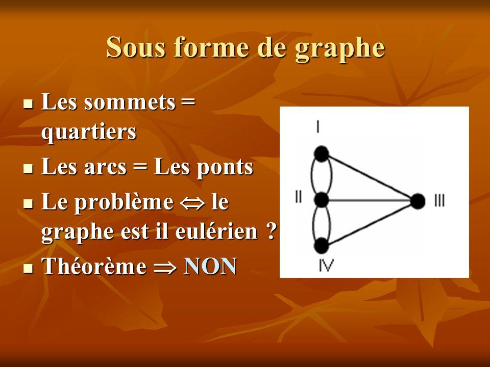 Sous forme de graphe Les sommets = quartiers Les arcs = Les ponts