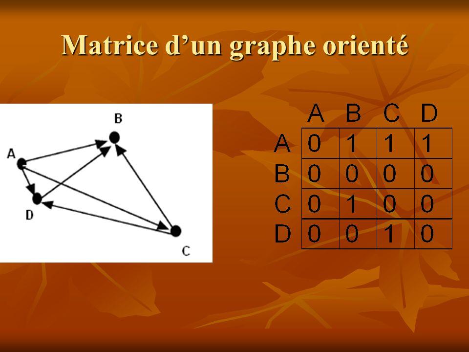 Matrice d'un graphe orienté