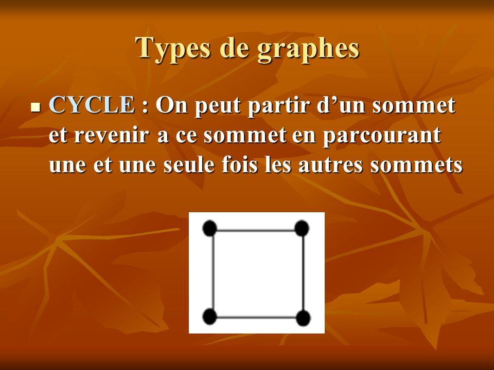 Types de graphes CYCLE : On peut partir d'un sommet et revenir a ce sommet en parcourant une et une seule fois les autres sommets.