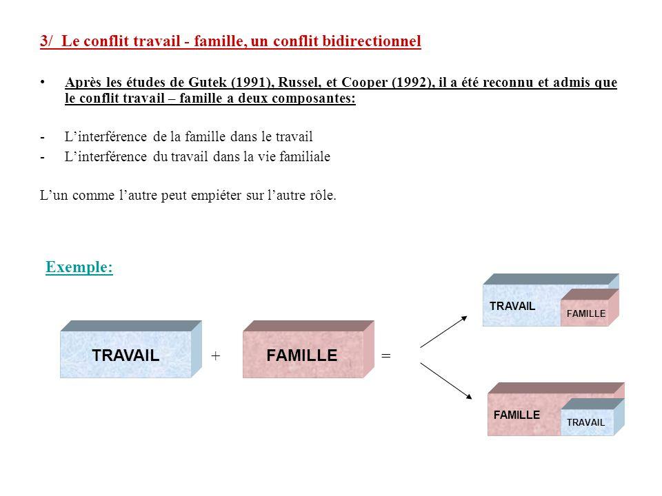 3/ Le conflit travail - famille, un conflit bidirectionnel