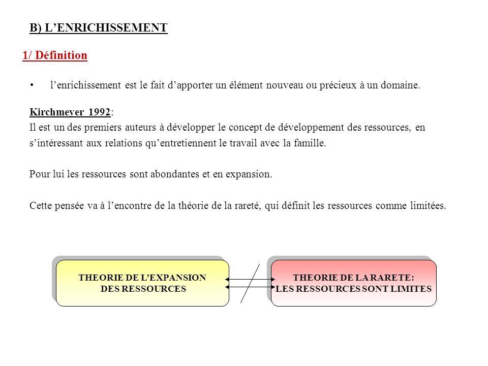 THEORIE DE L'EXPANSION LES RESSOURCES SONT LIMITES