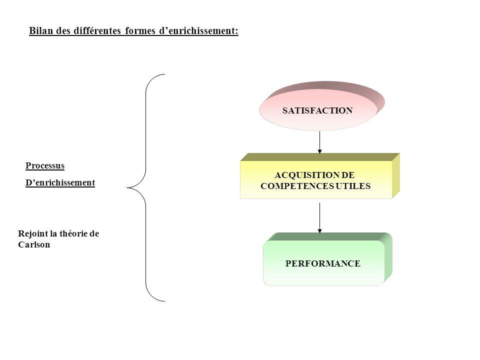 Bilan des différentes formes d'enrichissement: