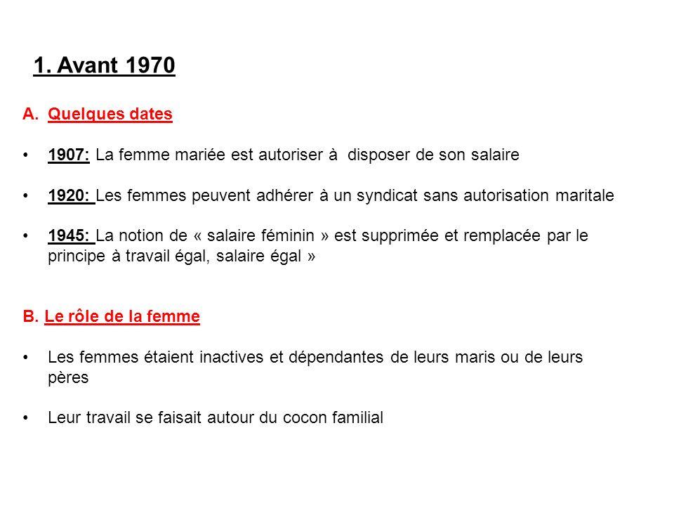 1. Avant 1970 Quelques dates. 1907: La femme mariée est autoriser à disposer de son salaire.