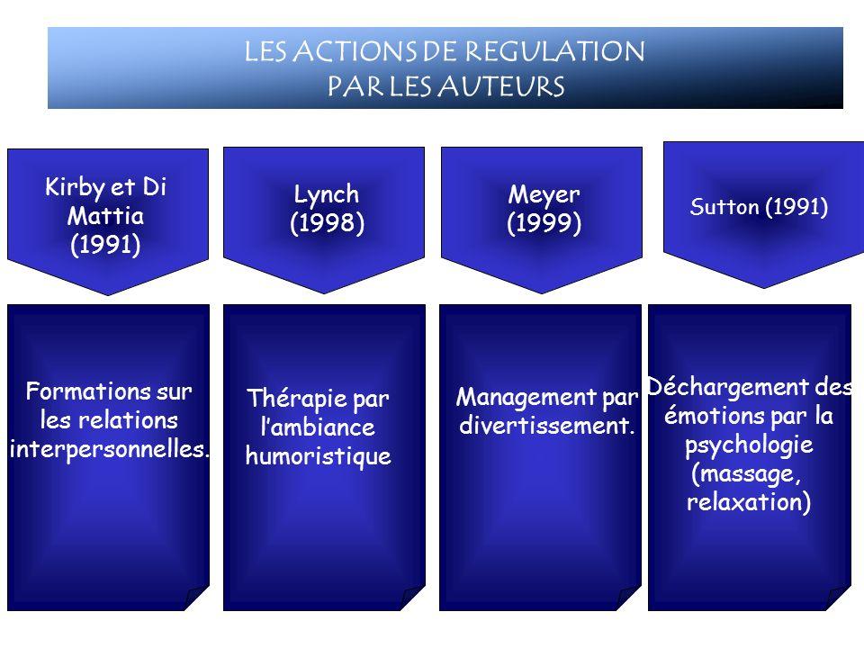 LES ACTIONS DE REGULATION PAR LES AUTEURS