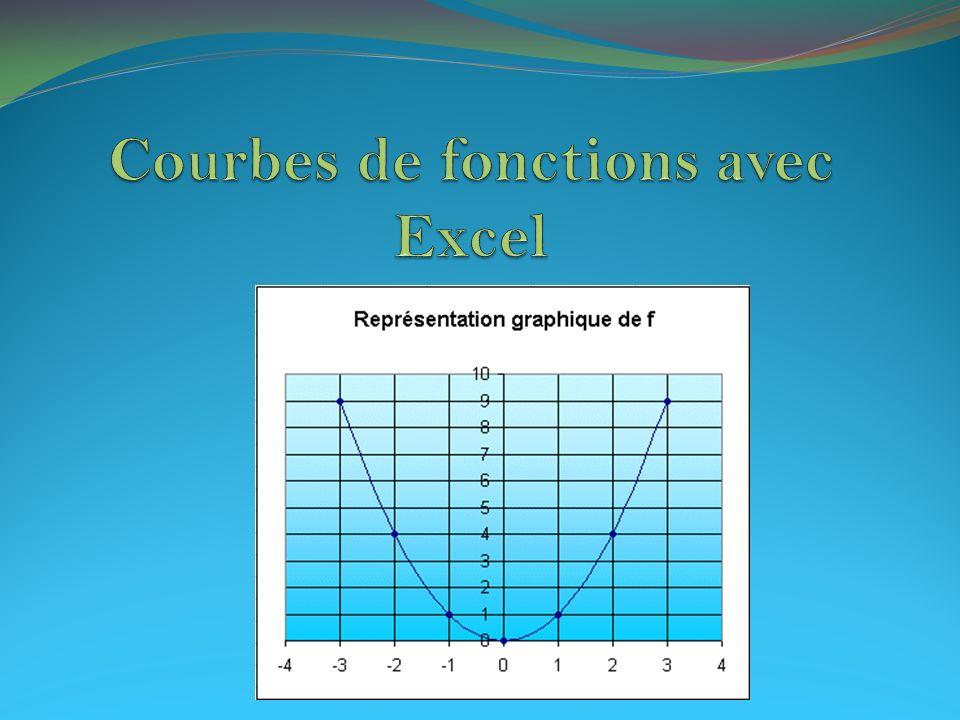 Courbes de fonctions avec Excel