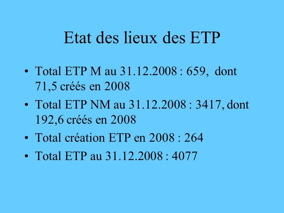 Etat des lieux des ETP Total ETP M au 31.12.2008 : 659, dont 71,5 créés en 2008. Total ETP NM au 31.12.2008 : 3417, dont 192,6 créés en 2008.