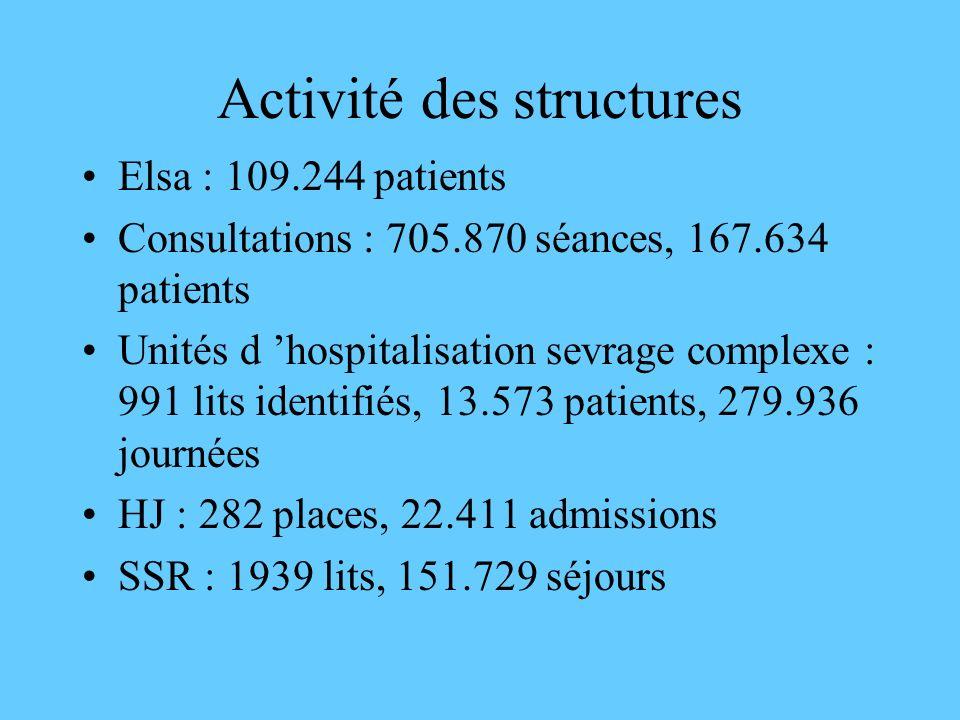 Activité des structures