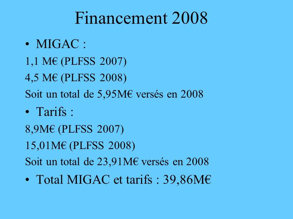 Financement 2008 MIGAC : Tarifs : Total MIGAC et tarifs : 39,86M€