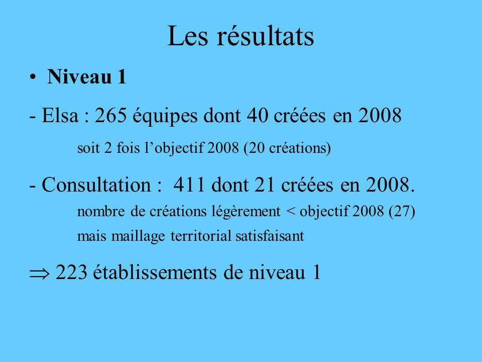 Les résultats Niveau 1 - Elsa : 265 équipes dont 40 créées en 2008