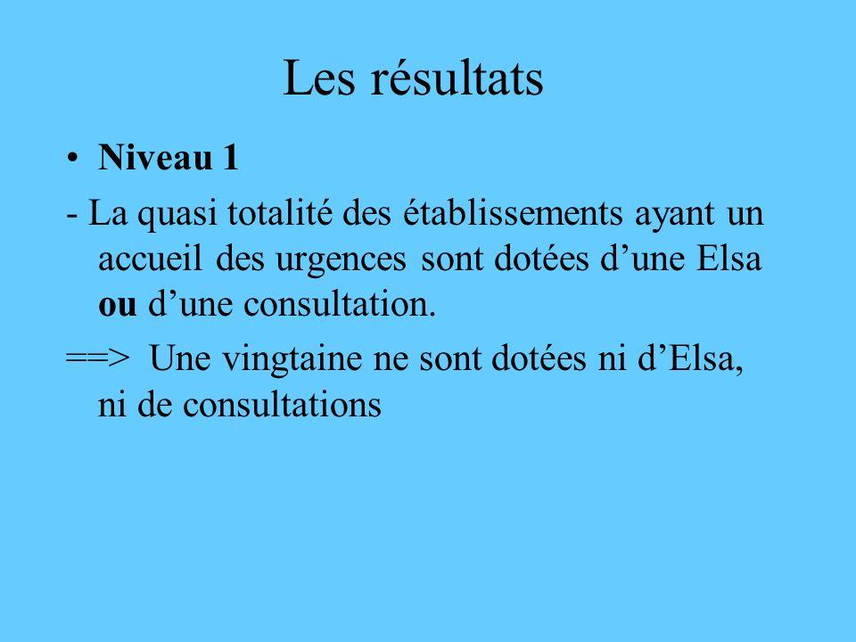 Les résultats Niveau 1. - La quasi totalité des établissements ayant un accueil des urgences sont dotées d'une Elsa ou d'une consultation.