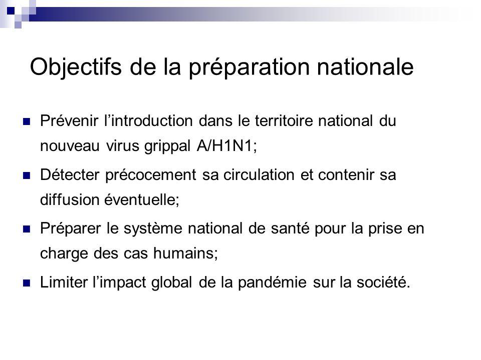 Objectifs de la préparation nationale