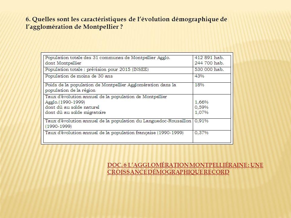 6. Quelles sont les caractéristiques de l'évolution démographique de l'agglomération de Montpellier