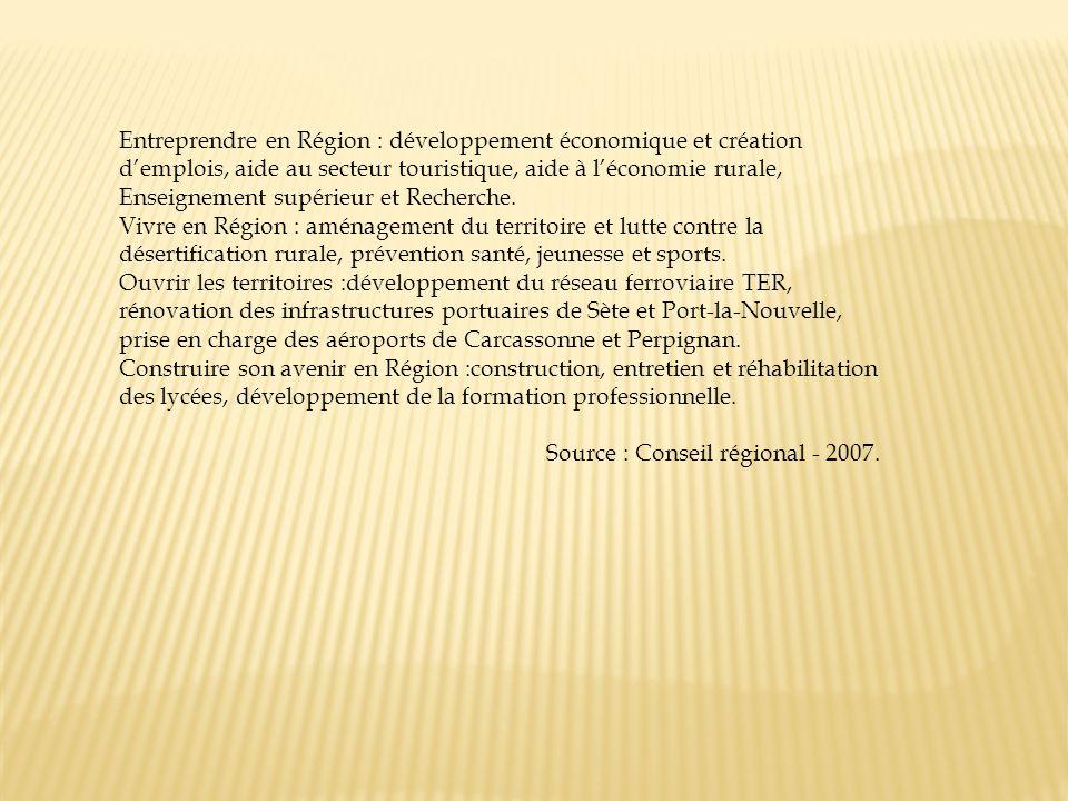Entreprendre en Région : développement économique et création d'emplois, aide au secteur touristique, aide à l'économie rurale, Enseignement supérieur et Recherche.