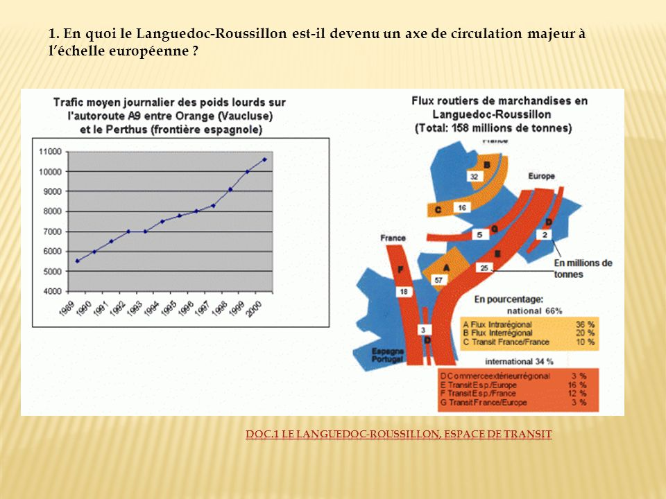 1. En quoi le Languedoc-Roussillon est-il devenu un axe de circulation majeur à l'échelle européenne
