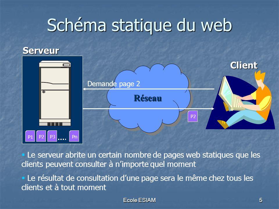Schéma statique du web Serveur Client Réseau