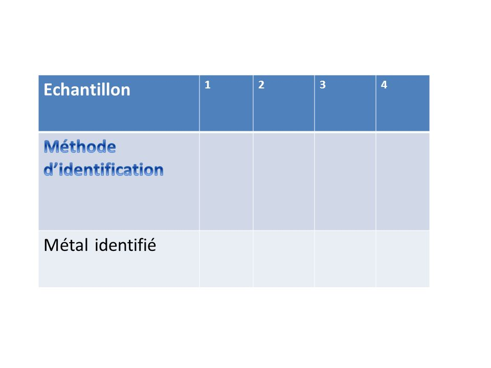 Méthode d'identification