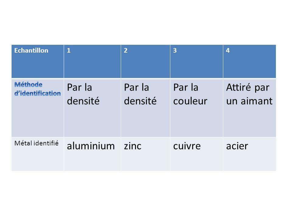 Par la densité Par la couleur Attiré par un aimant aluminium zinc