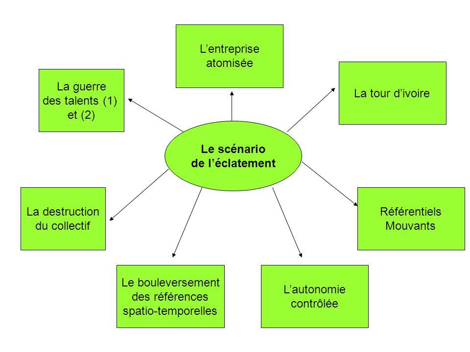 L'entreprise atomisée. La tour d'ivoire. La guerre. des talents (1) et (2) Le scénario. de l'éclatement.