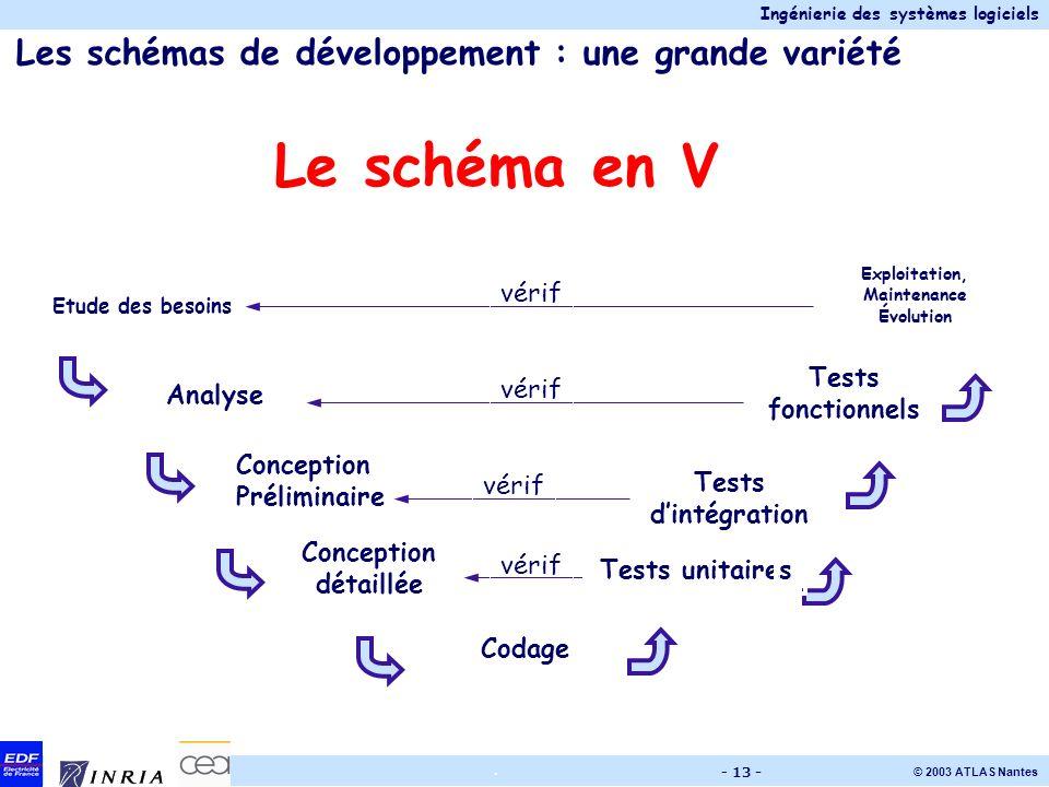 Les schémas de développement : une grande variété