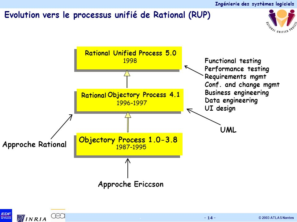 Evolution vers le processus unifié de Rational (RUP)