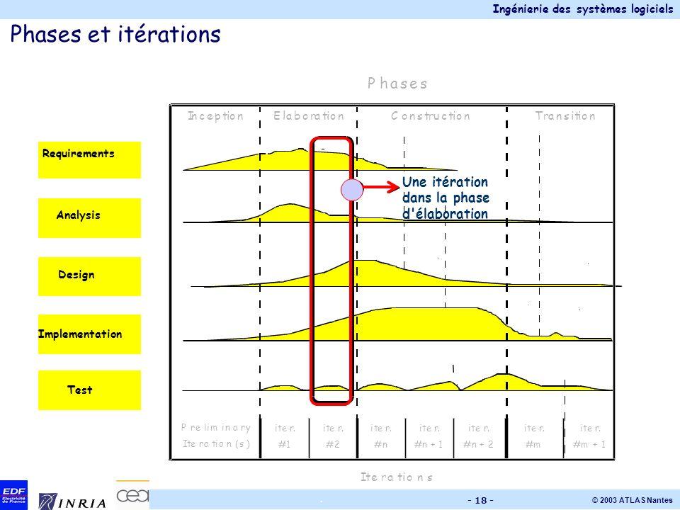 Phases et itérations P h a s e Une itération dans la phase