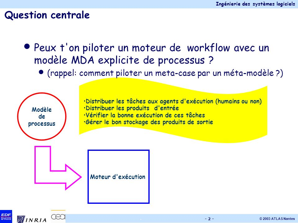 Question centrale Peux t on piloter un moteur de workflow avec un modèle MDA explicite de processus
