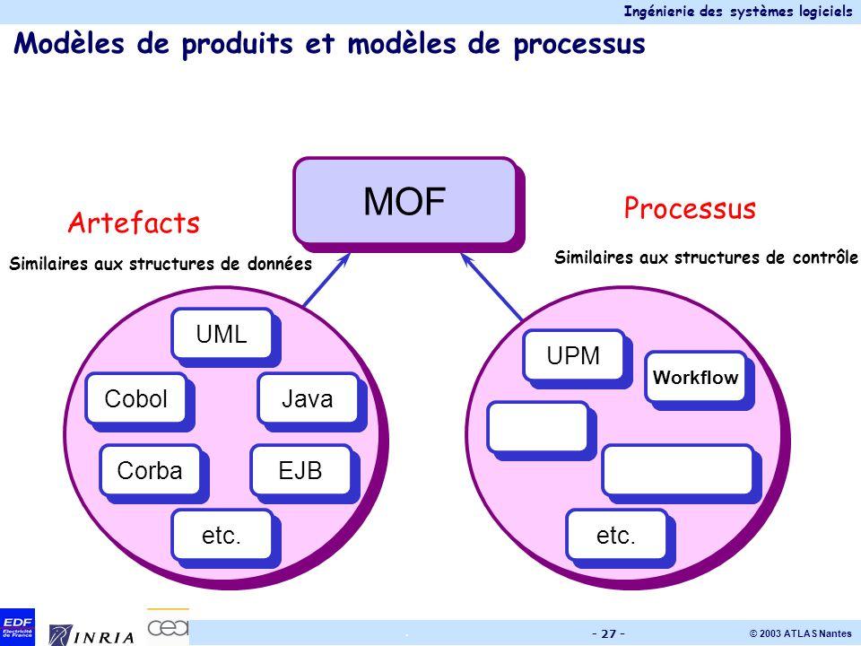 Modèles de produits et modèles de processus