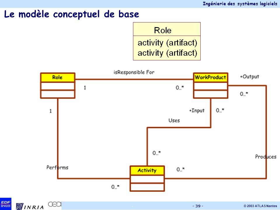 Le modèle conceptuel de base