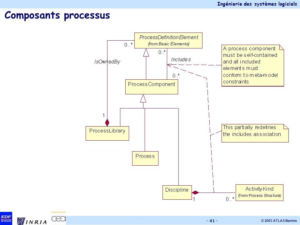 Composants processus