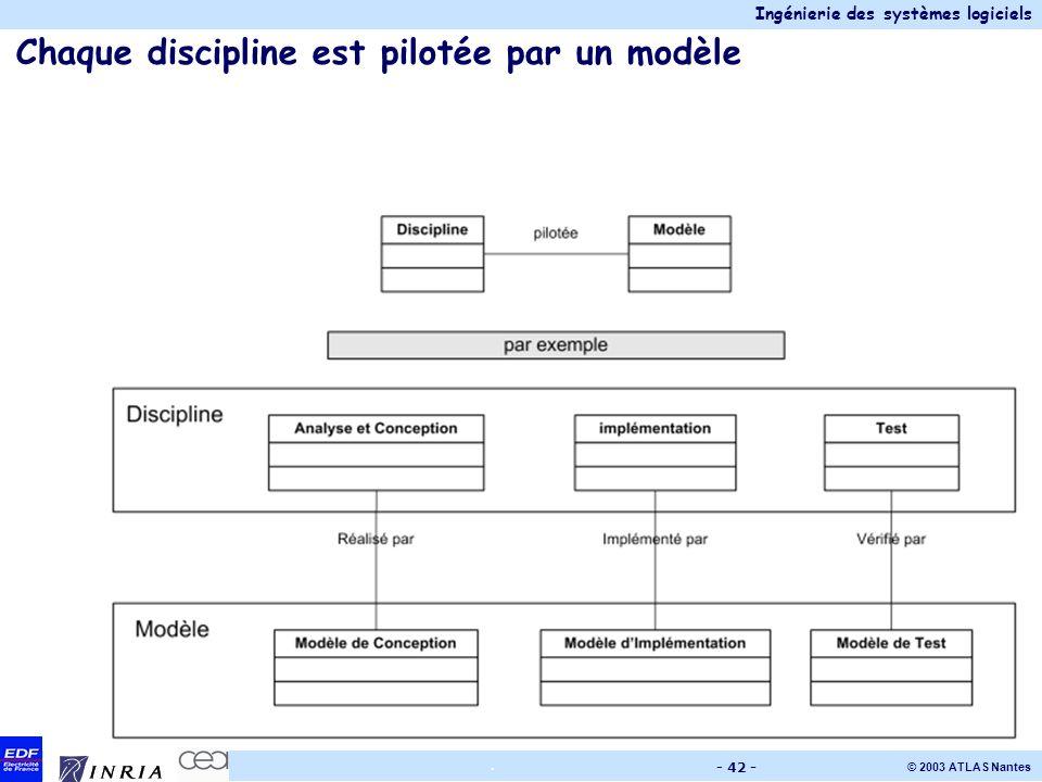Chaque discipline est pilotée par un modèle
