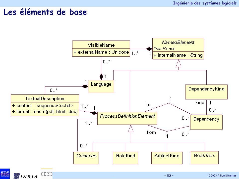 Les éléments de base