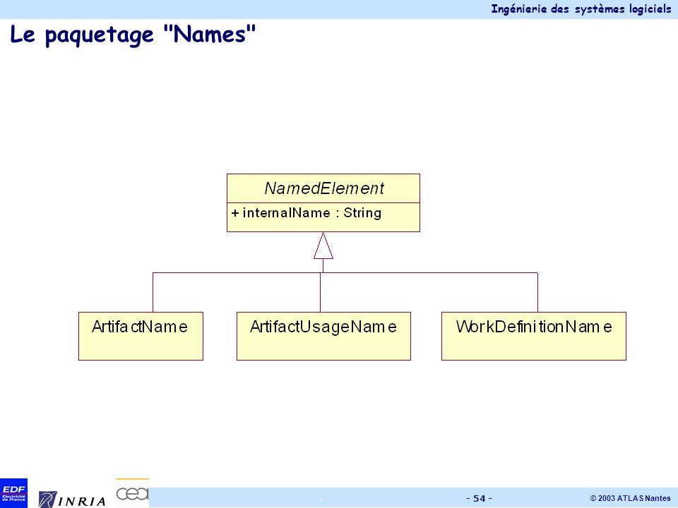 Le paquetage Names