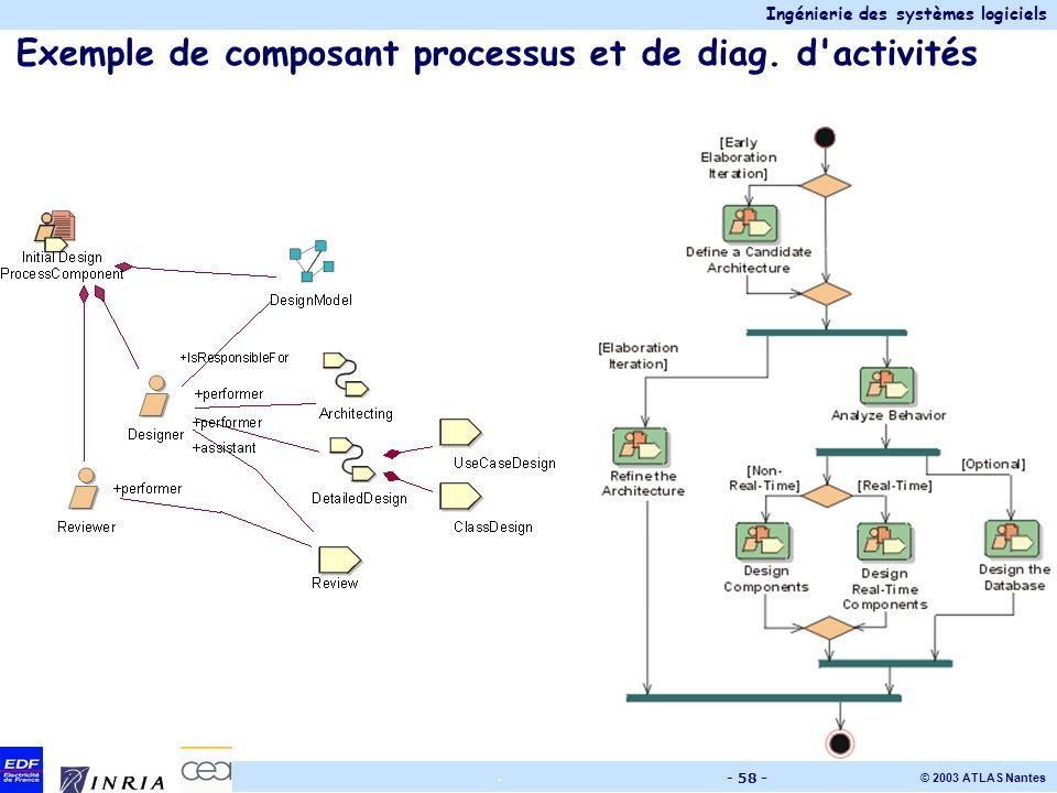 Exemple de composant processus et de diag. d activités