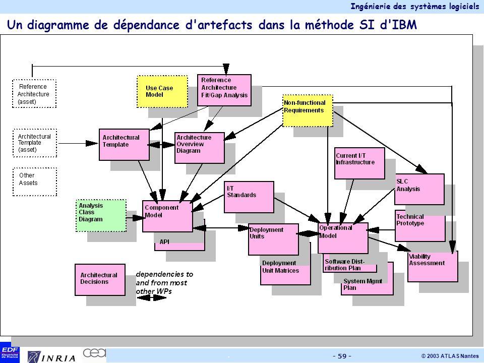 Un diagramme de dépendance d artefacts dans la méthode SI d IBM
