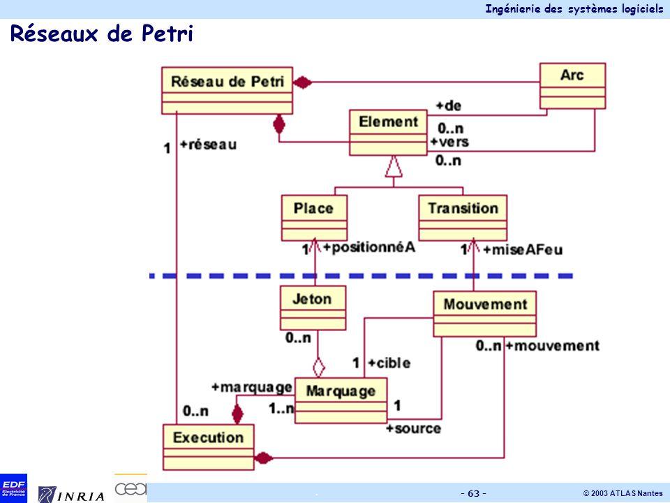 Réseaux de Petri