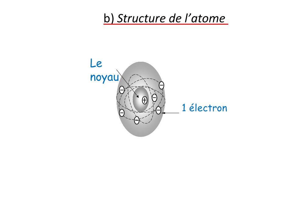 b) Structure de l'atome