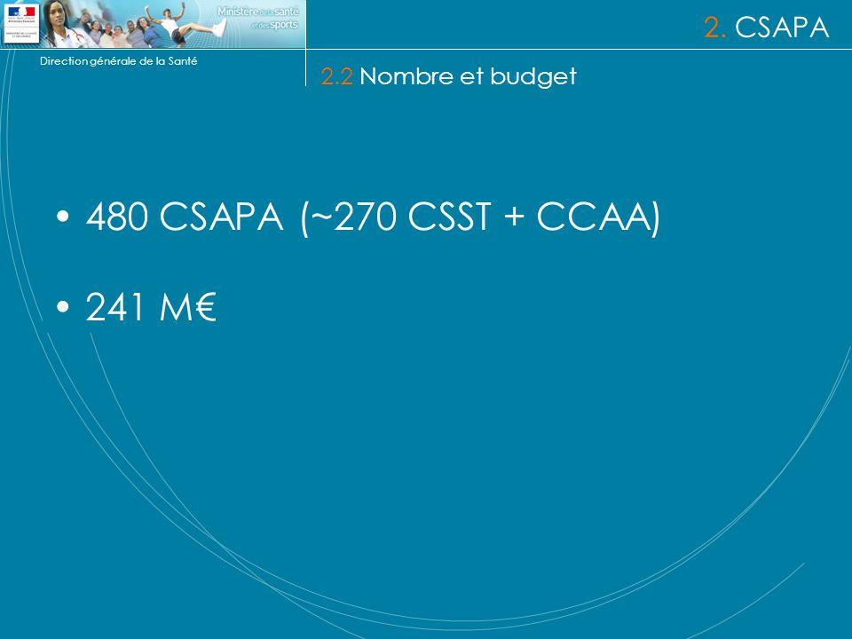 2. CSAPA 2.2 Nombre et budget 480 CSAPA (~270 CSST + CCAA) 241 M€