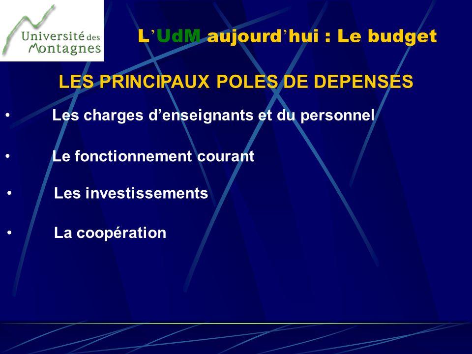 L'UdM aujourd'hui : Le budget