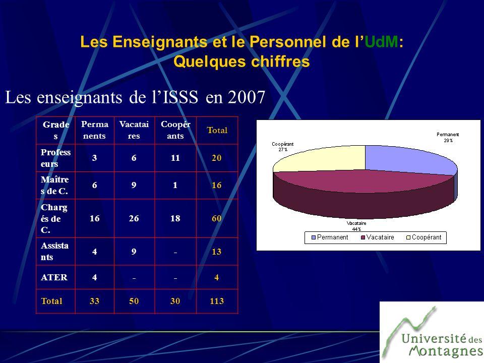 Les Enseignants et le Personnel de l'UdM: Quelques chiffres